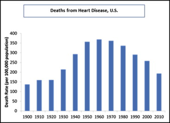 Deaths from Heart Disease, U.S.